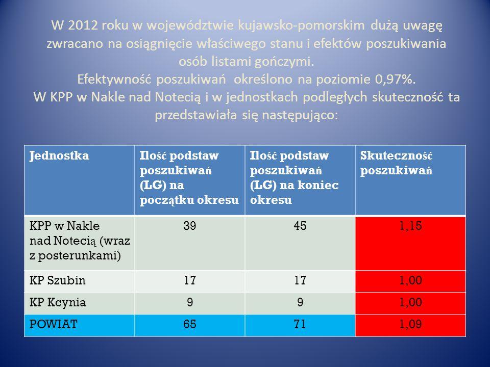 W 2012 roku w województwie kujawsko-pomorskim dużą uwagę zwracano na osiągnięcie właściwego stanu i efektów poszukiwania osób listami gończymi. Efekty