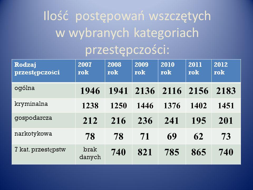 Ilość postępowań wszczętych w wybranych kategoriach przestępczości: Rodzaj przest ę pczo ś ci 2007 rok 2008 rok 2009 rok 2010 rok 2011 rok 2012 rok ogólna 194619412136211621562183 kryminalna 123812501446137614021451 gospodarcza 212216236241195201 narkotykowa 78 71696273 7 kat.