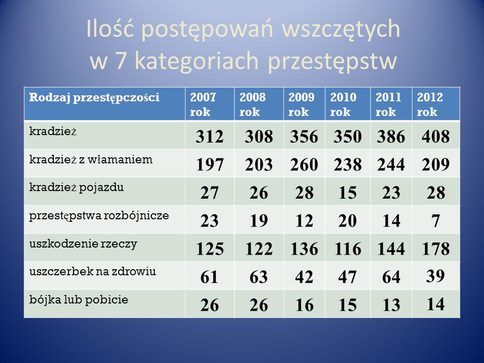 Ilość postępowań wszczętych w 7 kategoriach przestępstw Rodzaj przest ę pczo ś ci2007 rok 2008 rok 2009 rok 2010 rok 2011 rok 2012 rok kradzie ż 31230