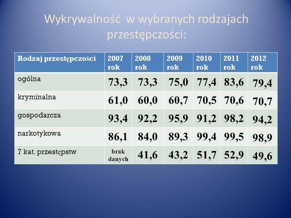 Wykrywalność w wybranych rodzajach przestępczości: Rodzaj przest ę pczo ś ci2007 rok 2008 rok 2009 rok 2010 rok 2011 rok 2012 rok ogólna 73,3 75,077,4