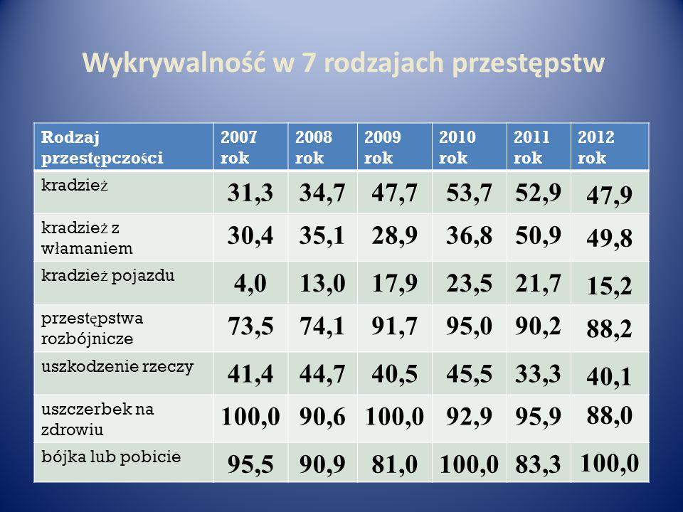 Wykrywalność w 7 rodzajach przestępstw Rodzaj przest ę pczo ś ci 2007 rok 2008 rok 2009 rok 2010 rok 2011 rok 2012 rok kradzie ż 31,334,747,753,752,9