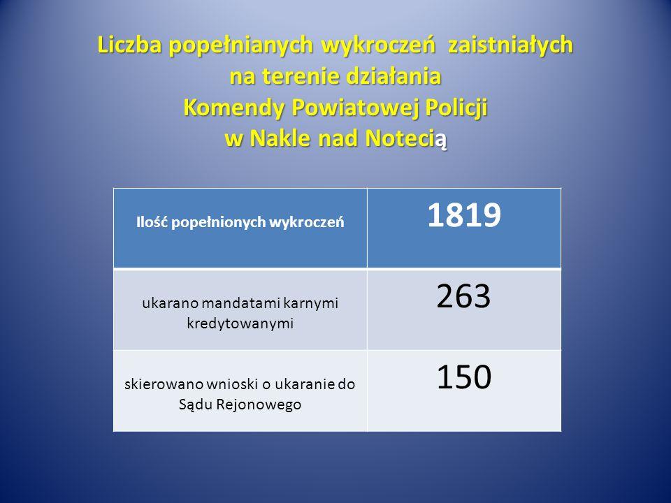 Liczba popełnianych wykroczeń zaistniałych na terenie działania Komendy Powiatowej Policji w Nakle nad Notecią Ilość popełnionych wykroczeń 1819 ukarano mandatami karnymi kredytowanymi 263 skierowano wnioski o ukaranie do Sądu Rejonowego 150