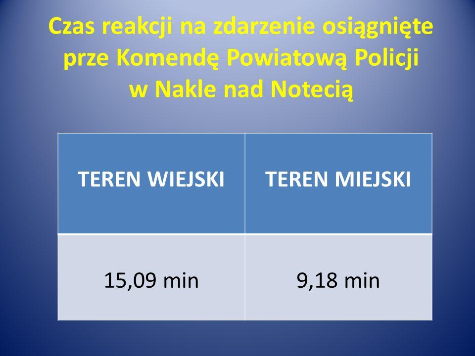 Czas reakcji na zdarzenie osiągnięte prze Komendę Powiatową Policji w Nakle nad Notecią TEREN WIEJSKITEREN MIEJSKI 15,09 min9,18 min