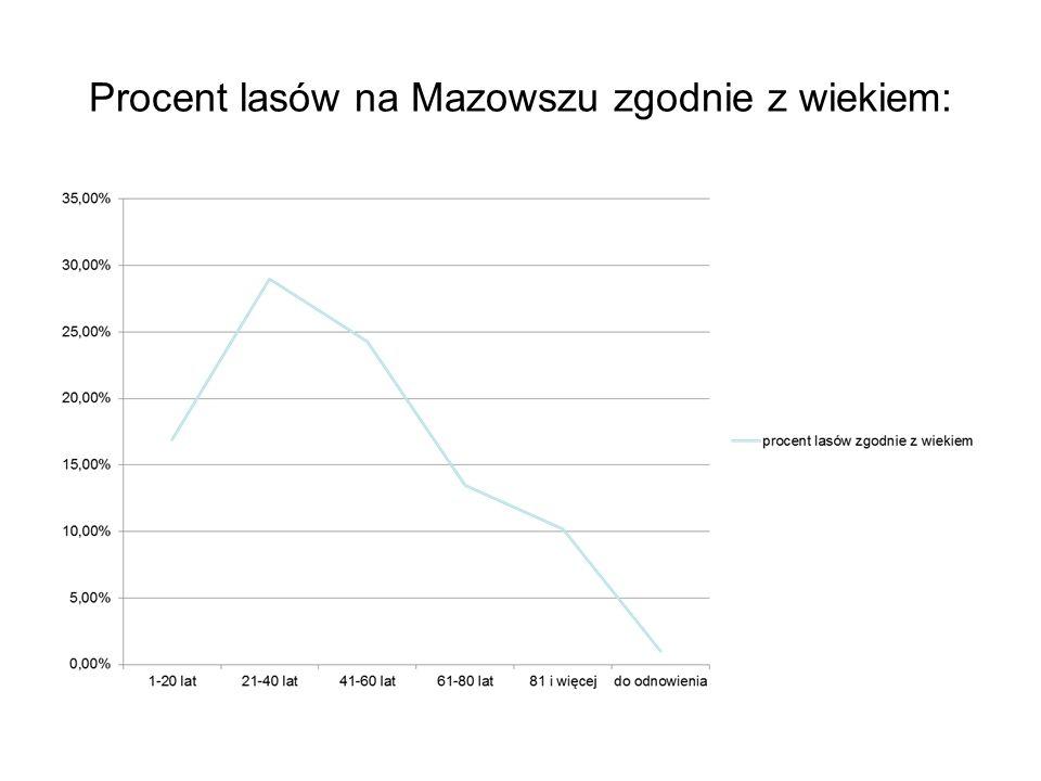 Lasy na Mazowszu Powierzchnia lasów państwowych według wieku (udział procentowy) przedstawia się następująco: Drzewostany I klasy wieku (1-20 lat) - 1