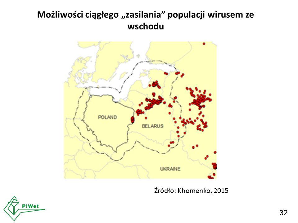 """32 Możliwości ciągłego """"zasilania"""" populacji wirusem ze wschodu Źródło: Khomenko, 2015"""