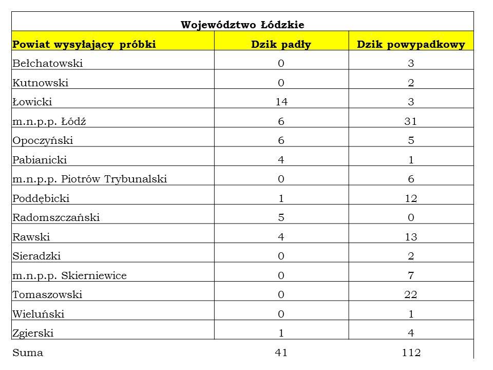 Województwo Łódzkie Powiat wysyłający próbkiDzik padłyDzik powypadkowy Bełchatowski03 Kutnowski02 Łowicki143 m.n.p.p.