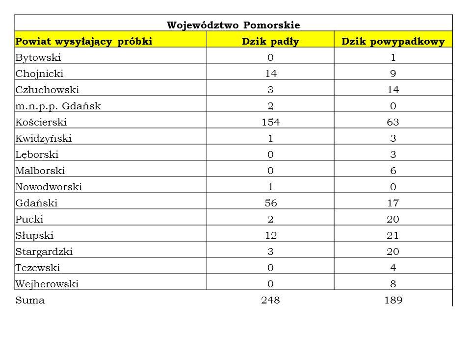 Województwo Pomorskie Powiat wysyłający próbkiDzik padłyDzik powypadkowy Bytowski01 Chojnicki149 Człuchowski314 m.n.p.p.