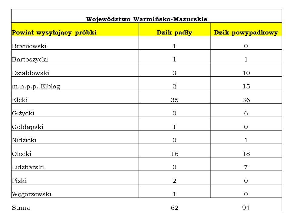 Województwo Warmińsko-Mazurskie Powiat wysyłający próbkiDzik padłyDzik powypadkowy Braniewski10 Bartoszycki11 Działdowski310 m.n.p.p. Elbląg215 Ełcki3