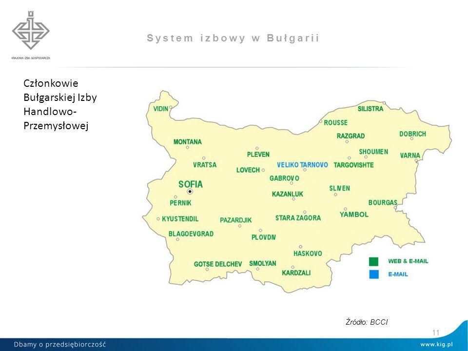System izbowy w Bułgarii Źródło: BCCI Członkowie Bułgarskiej Izby Handlowo- Przemysłowej 11