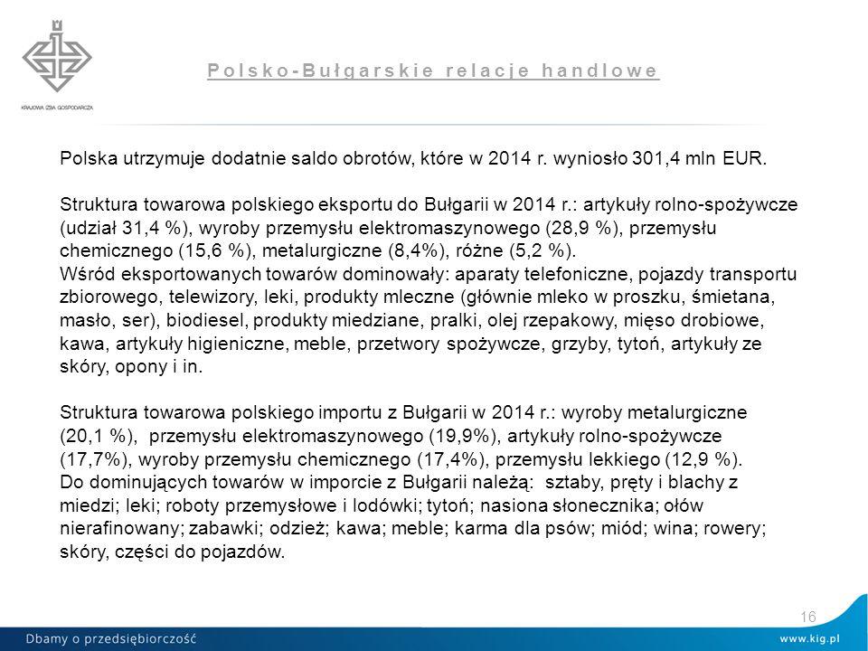 Polsko-Bułgarskie relacje handlowe Polska utrzymuje dodatnie saldo obrotów, które w 2014 r. wyniosło 301,4 mln EUR. Struktura towarowa polskiego ekspo