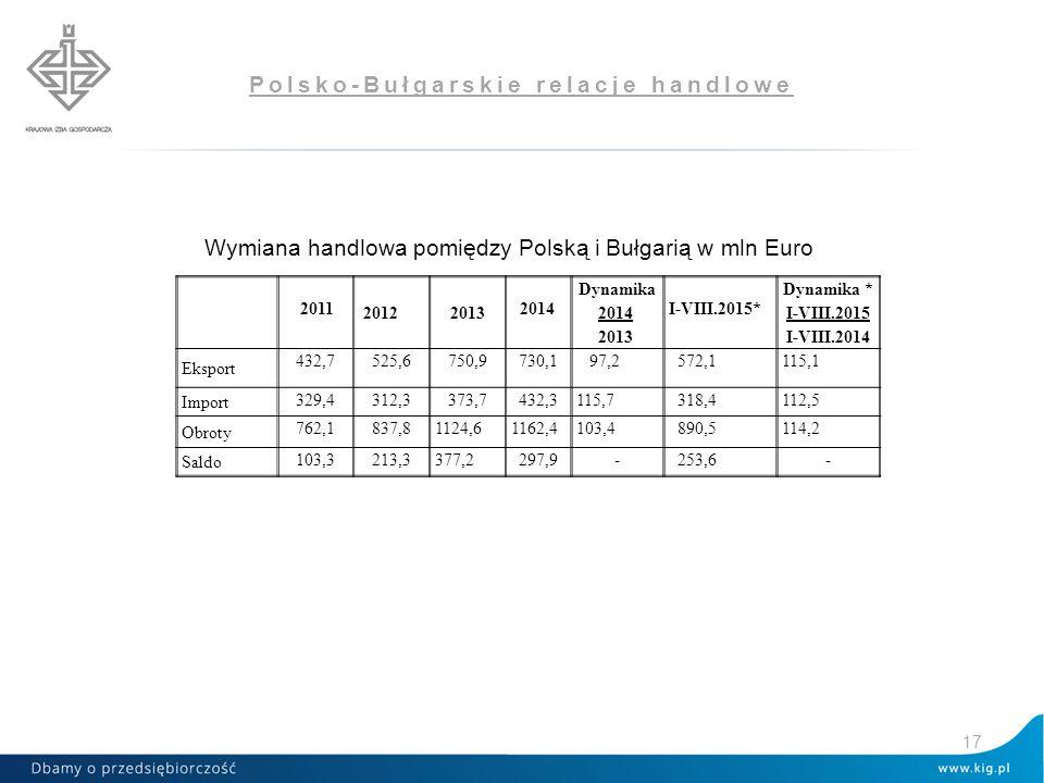 Polsko-Bułgarskie relacje handlowe Wymiana handlowa pomiędzy Polską i Bułgarią w mln Euro 17 2011 2012 2013 2014 Dynamika 2014 2013 I-VIII.2015* Dynam