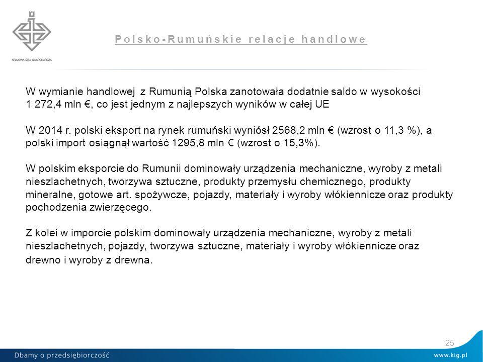 Polsko-Rumuńskie relacje handlowe 25 W wymianie handlowej z Rumunią Polska zanotowała dodatnie saldo w wysokości 1 272,4 mln €, co jest jednym z najlepszych wyników w całej UE W 2014 r.