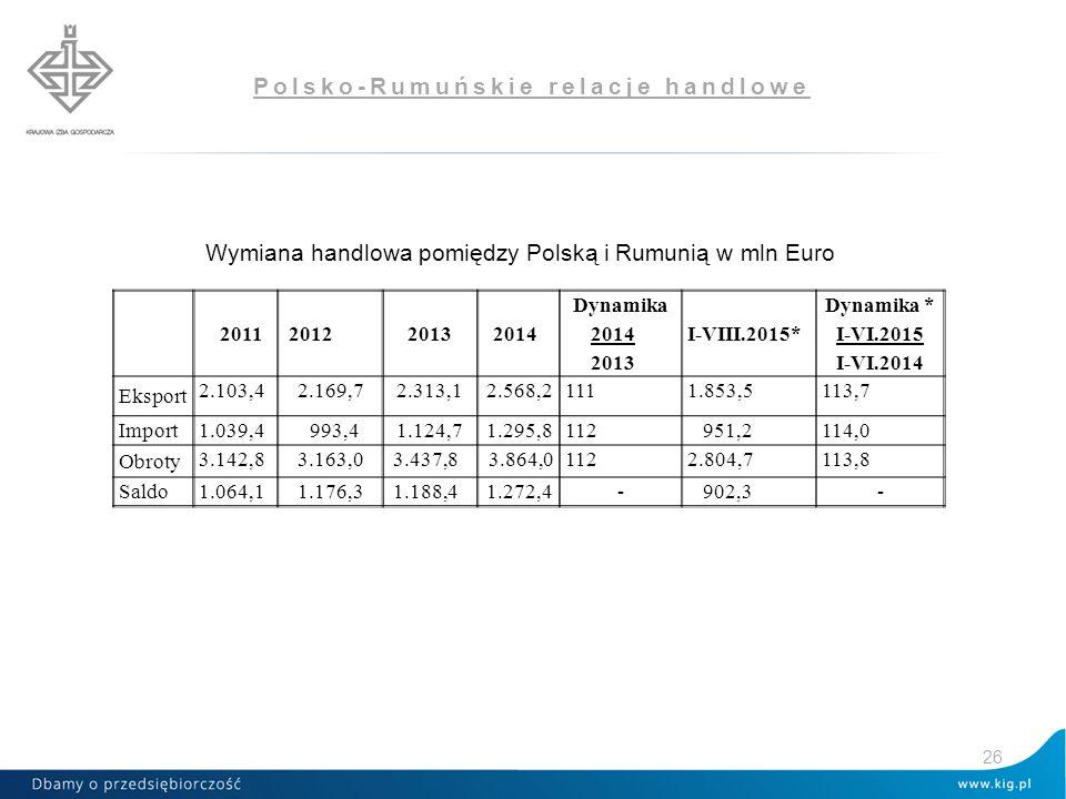 Polsko-Rumuńskie relacje handlowe Wymiana handlowa pomiędzy Polską i Rumunią w mln Euro 26 2011 2012 2013 2014 Dynamika 2014 2013 I-VIII.2015* Dynamika * I-VI.2015 I-VI.2014 Eksport 2.103,42.169,72.313,12.568,21111.853,5113,7 Import 1.039,4 993,41.124,71.295,8112 951,2114,0 Obroty 3.142,83.163,0 3.437,8 3.864,01122.804,7113,8 Saldo 1.064,11.176,3 1.188,41.272,4- 902,3-