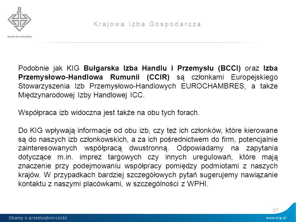 Krajowa Izba Gospodarcza Podobnie jak KIG Bułgarska Izba Handlu i Przemysłu (BCCI) oraz Izba Przemysłowo-Handlowa Rumunii (CCIR) są członkami Europejskiego Stowarzyszenia Izb Przemysłowo-Handlowych EUROCHAMBRES, a także Międzynarodowej Izby Handlowej ICC.