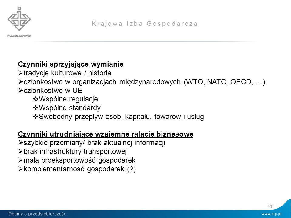 Krajowa Izba Gospodarcza Czynniki sprzyjające wymianie  tradycje kulturowe / historia  członkostwo w organizacjach międzynarodowych (WTO, NATO, OECD, …)  członkostwo w UE  Wspólne regulacje  Wspólne standardy  Swobodny przepływ osób, kapitału, towarów i usług Czynniki utrudniające wzajemne ralacje biznesowe  szybkie przemiany/ brak aktualnej informacji  brak infrastruktury transportowej  mała proeksportowość gospodarek  komplementarność gospodarek (?) 28