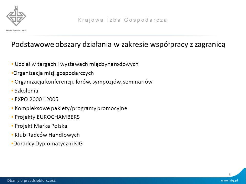 Polsko-Bułgarskie relacje handlowe Wymiana handlowa pomiędzy Polską i Bułgarią w mln Euro 17 2011 2012 2013 2014 Dynamika 2014 2013 I-VIII.2015* Dynamika * I-VIII.2015 I-VIII.2014 Eksport 432,7525,6750,9730,1 97,2 572,1115,1 Import 329,4312,3373,7432,3115,7 318,4112,5 Obroty 762,1837,81124,61162,4103,4 890,5114,2 Saldo 103,3213,3377,2297,9- 253,6-