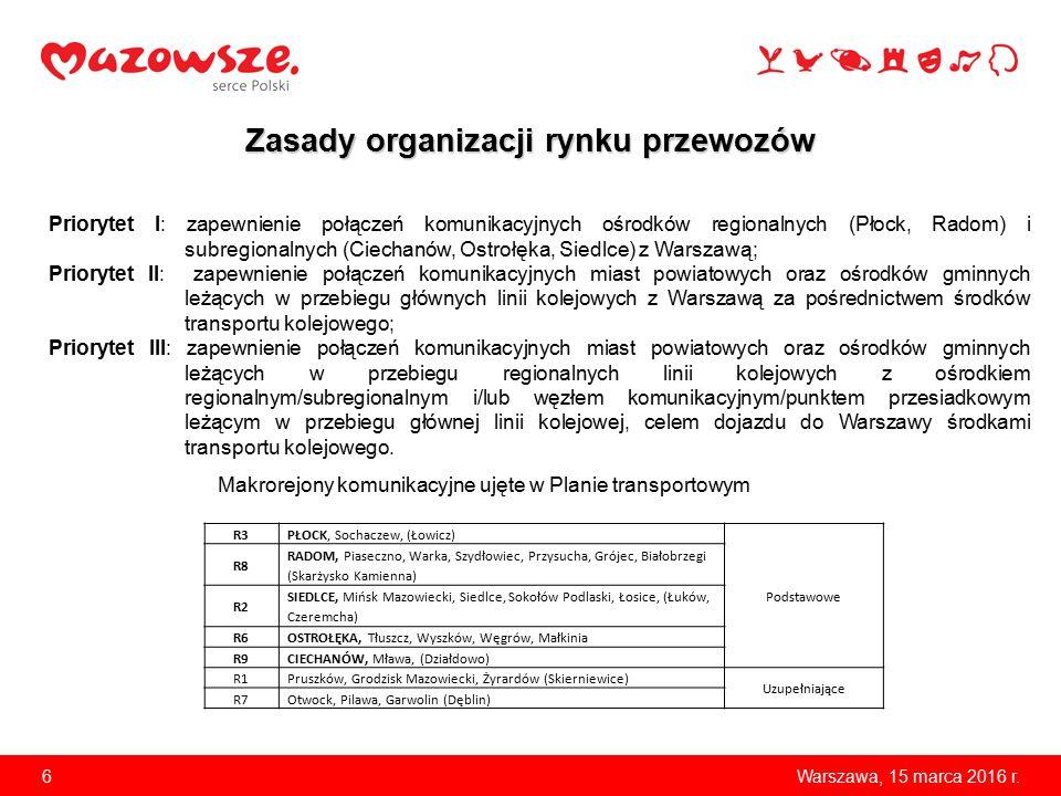 6Warszawa, 15 marca 2016 r. Zasady organizacji rynku przewozów Priorytet I: zapewnienie połączeń komunikacyjnych ośrodków regionalnych (Płock, Radom)