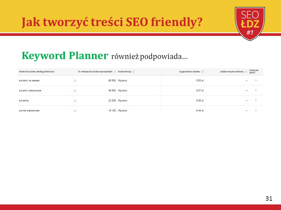 31 Jak tworzyć treści SEO friendly Keyword Planner również podpowiada…