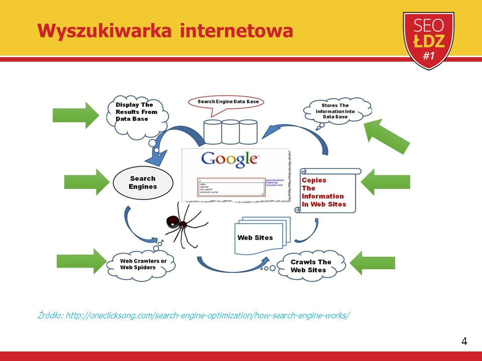 4 Źródło: http://oneclicksong.com/search-engine-optimization/how-search-engine-works/ Wyszukiwarka internetowa