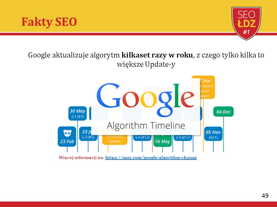 49 Google aktualizuje algorytm kilkaset razy w roku, z czego tylko kilka to większe Update-y Więcej informacji na: https://moz.com/google-algorithm-changehttps://moz.com/google-algorithm-change Fakty SEO