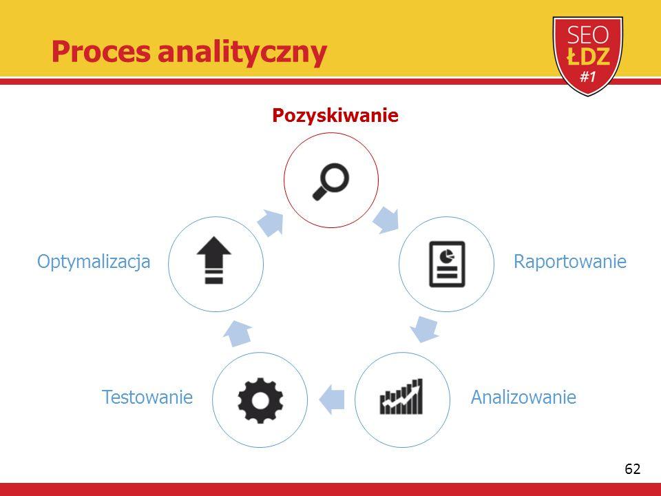 62 Proces analityczny Pozyskiwanie Raportowanie AnalizowanieTestowanie Optymalizacja