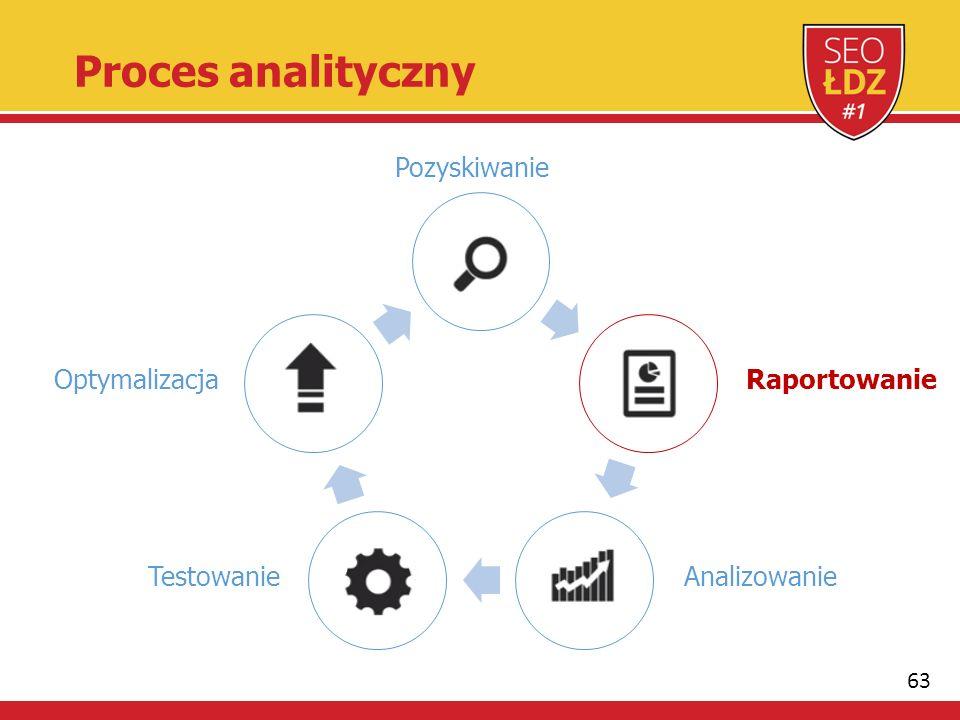 63 Proces analityczny Pozyskiwanie Raportowanie AnalizowanieTestowanie Optymalizacja