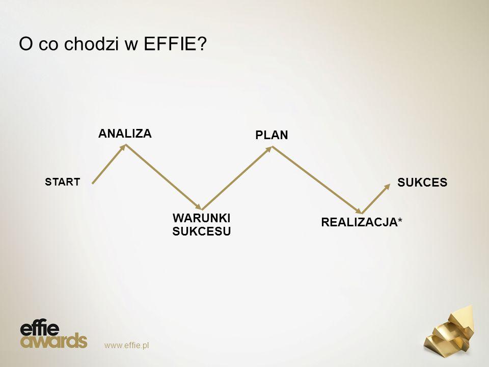 O co chodzi w EFFIE www.effie.pl START SUKCES ANALIZA WARUNKI SUKCESU PLAN REALIZACJA*