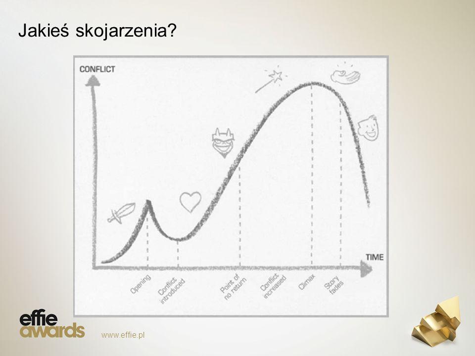 Jakieś skojarzenia www.effie.pl