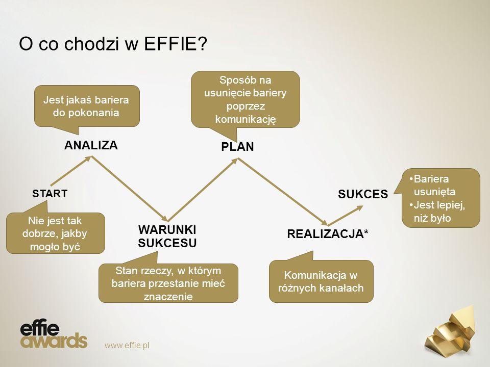 O co chodzi w EFFIE.