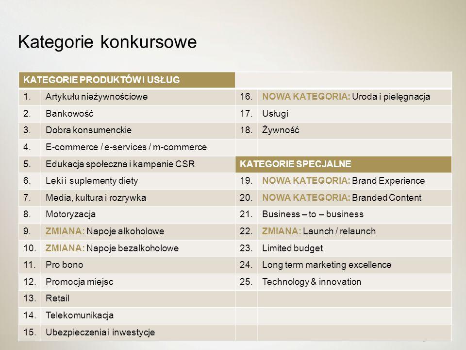 Cztery możliwości Dobra kampania www.effie.pl Dobre zgłoszenie Zła kampania Złe zgłoszenie  