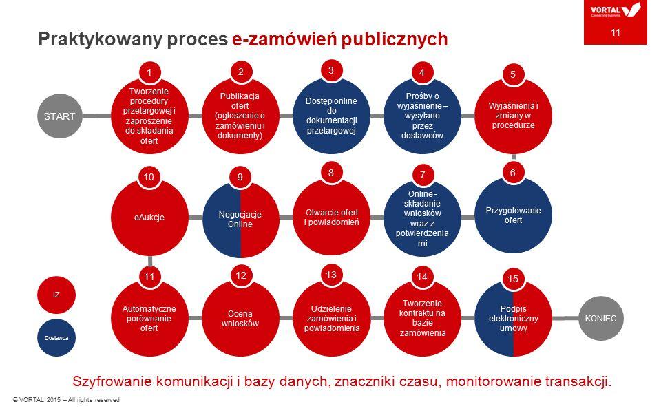 Praktykowany proces e-zamówień publicznych Szyfrowanie komunikacji i bazy danych, znaczniki czasu, monitorowanie transakcji. 11 START Tworzenie proced
