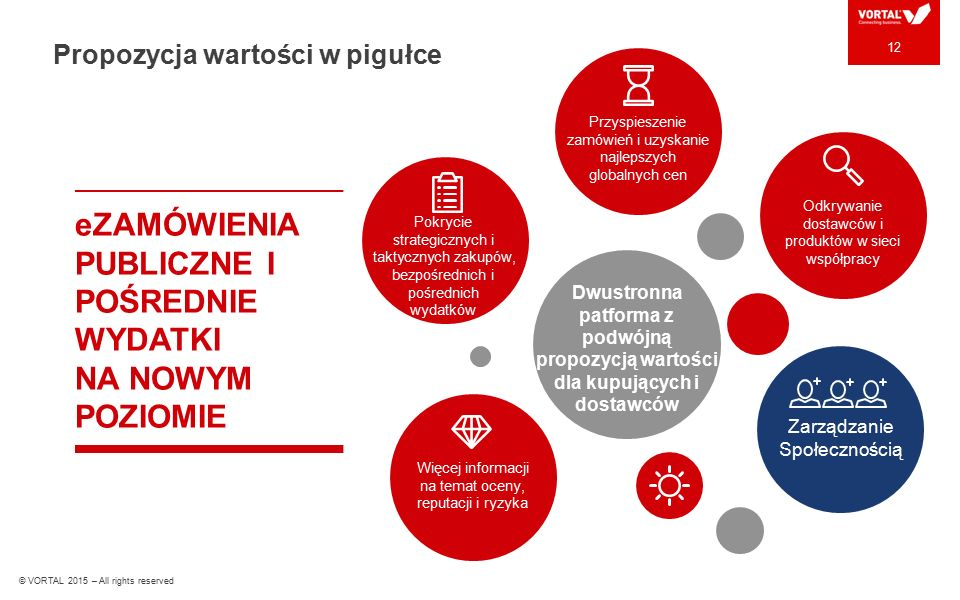 © VORTAL 2015 – All rights reserved LORE M IPSUM Dwustronna patforma z podwójną propozycją wartości dla kupujących i dostawców Pokrycie strategicznych