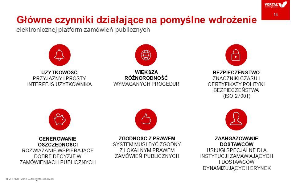 Główne czynniki działające na pomyślne wdrożenie elektronicznej platform zamówień publicznych 14 GENEROWANIE OSZCZĘDNOŚCI ROZWIĄZANIE WSPIERAJĄCE DOBRE DECYZJE W ZAMÓWIENIACH PUBLICZNYCH WIĘKSZA RÓŻNORODNOŚĆ WYMAGANYCH PROCEDUR UŻYTKOWOŚĆ PRZYJAZNY I PROSTY INTERFEJS UŻYTKOWNIKA BEZPIECZEŃSTWO ZNACZNIKI CZASU I CERTYFIKATY POLITYKI BEZPIECZEŃSTWA (ISO 27001) ZGODNOŚĆ Z PRAWEM SYSTEM MUSI BYĆ ZGODNY Z LOKALNYM PRAWEM ZAMÓWIEŃ PUBLICZNYCH ZAANGAŻOWANIE DOSTAWCÓW USŁUGI SPECJALNE DLA INSTYTUCJI ZAMAWIAJĄCYCH I DOSTAWCÓW DYNAMIZUJĄCYCH ERYNEK