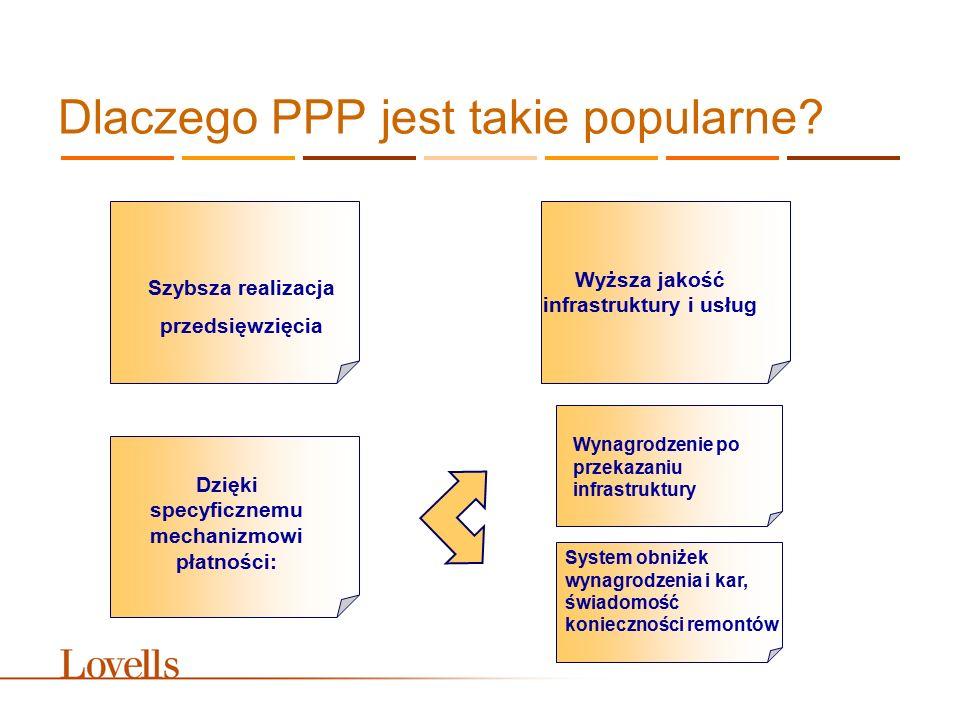 Dlaczego PPP jest takie popularne? Szybsza realizacja przedsięwzięcia Dzięki specyficznemu mechanizmowi płatności: Wyższa jakość infrastruktury i usłu