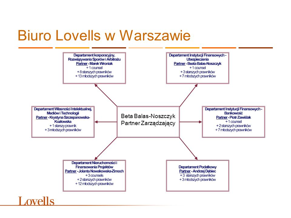 Biuro Lovells w Warszawie Beta Balas-Noszczyk Partner Zarządzający
