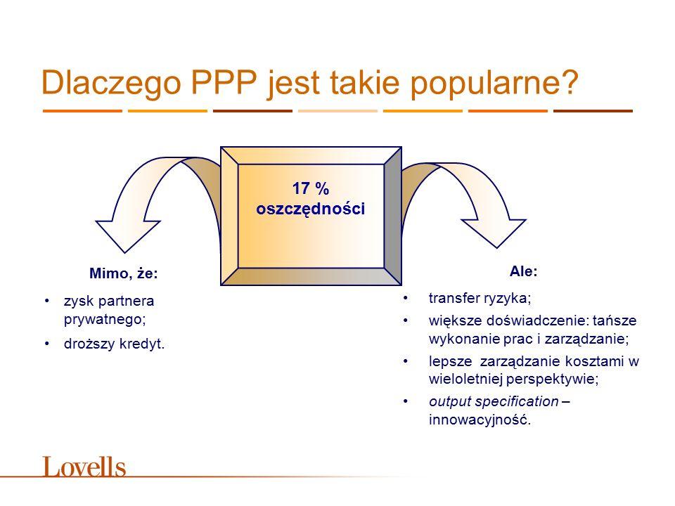 Dlaczego PPP jest takie popularne? 17 % oszczędności Mimo, że: zysk partnera prywatnego; droższy kredyt. Ale: transfer ryzyka; większe doświadczenie: