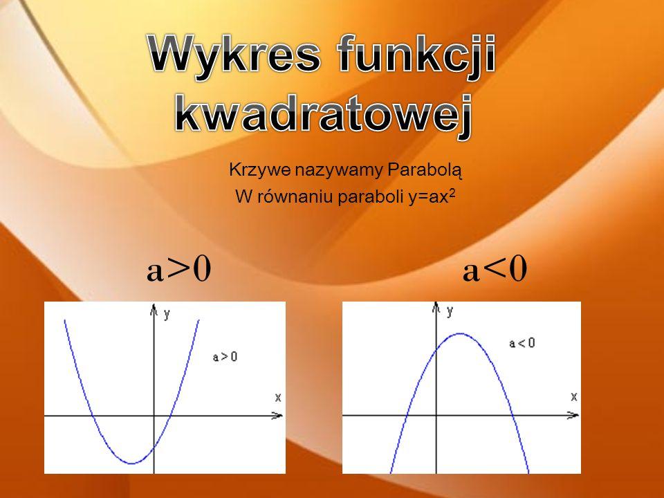 nie ma postaci iloczynowej gdzie: x 1, x 2 są miejscami zerowymi