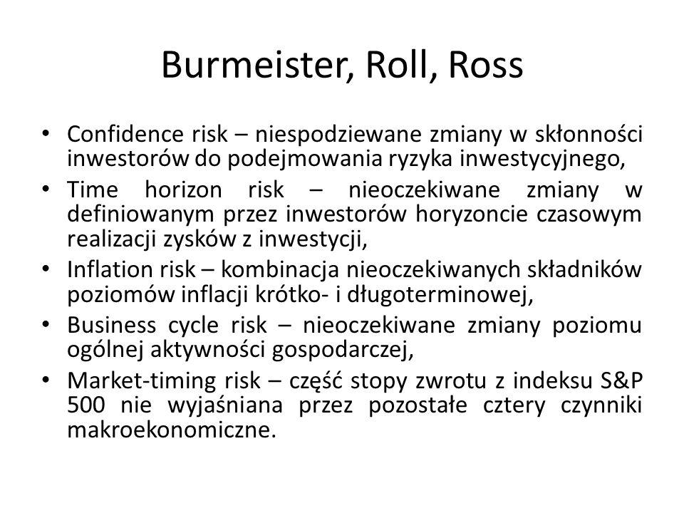 Burmeister, Roll, Ross Confidence risk – niespodziewane zmiany w skłonności inwestorów do podejmowania ryzyka inwestycyjnego, Time horizon risk – nieo