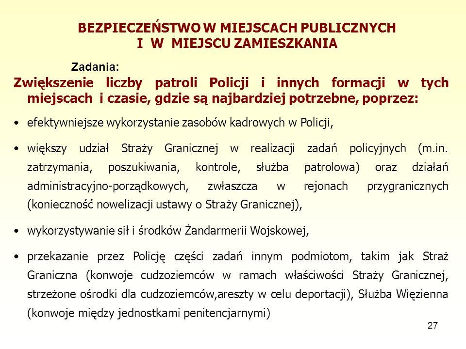 27 BEZPIECZEŃSTWO W MIEJSCACH PUBLICZNYCH I W MIEJSCU ZAMIESZKANIA Zadania: Zwiększenie liczby patroli Policji i innych formacji w tych miejscach i czasie, gdzie są najbardziej potrzebne, poprzez: efektywniejsze wykorzystanie zasobów kadrowych w Policji, większy udział Straży Granicznej w realizacji zadań policyjnych (m.in.