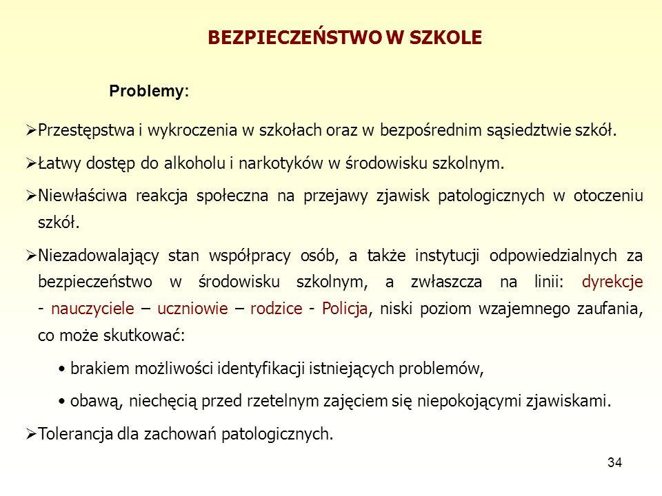 34 BEZPIECZEŃSTWO W SZKOLE Problemy:  Przestępstwa i wykroczenia w szkołach oraz w bezpośrednim sąsiedztwie szkół.  Łatwy dostęp do alkoholu i narko