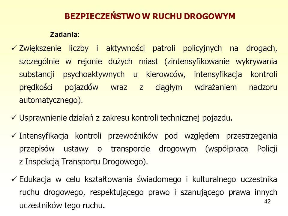 42 BEZPIECZEŃSTWO W RUCHU DROGOWYM Zadania: Zwiększenie liczby i aktywności patroli policyjnych na drogach, szczególnie w rejonie dużych miast (zinten
