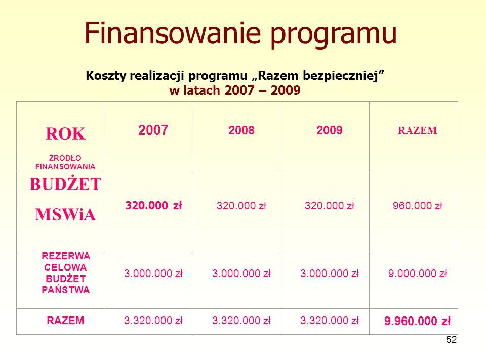 52 Finansowanie programu ROK ŹRÓDŁO FINANSOWANIA 2007 20082009 RAZEM BUDŻET MSWiA 320.000 zł 960.000 zł REZERWA CELOWA BUDŻET PAŃSTWA 3.000.000 zł 9.0