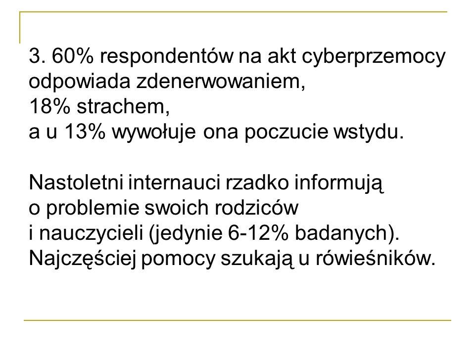 3. 60% respondentów na akt cyberprzemocy odpowiada zdenerwowaniem, 18% strachem, a u 13% wywołuje ona poczucie wstydu. Nastoletni internauci rzadko in
