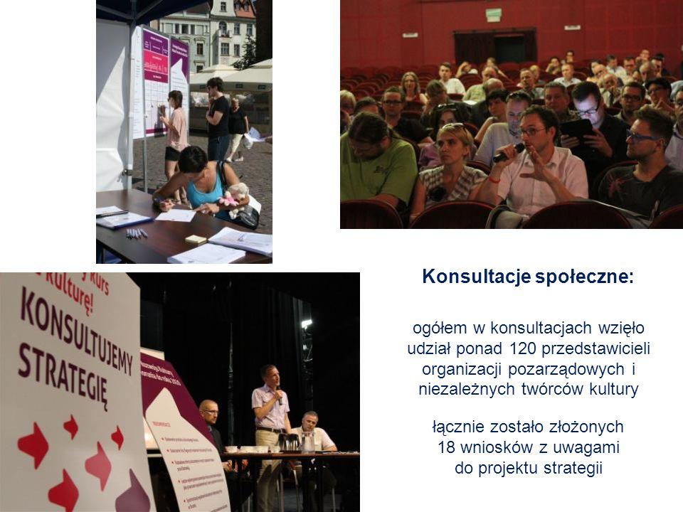 Konsultacje społeczne: ogółem w konsultacjach wzięło udział ponad 120 przedstawicieli organizacji pozarządowych i niezależnych twórców kultury łącznie zostało złożonych 18 wniosków z uwagami do projektu strategii