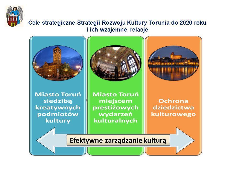 Efektywne zarządzanie kulturą Cele strategiczne Strategii Rozwoju Kultury Torunia do 2020 roku i ich wzajemne relacje Efektywne zarządzanie kulturą