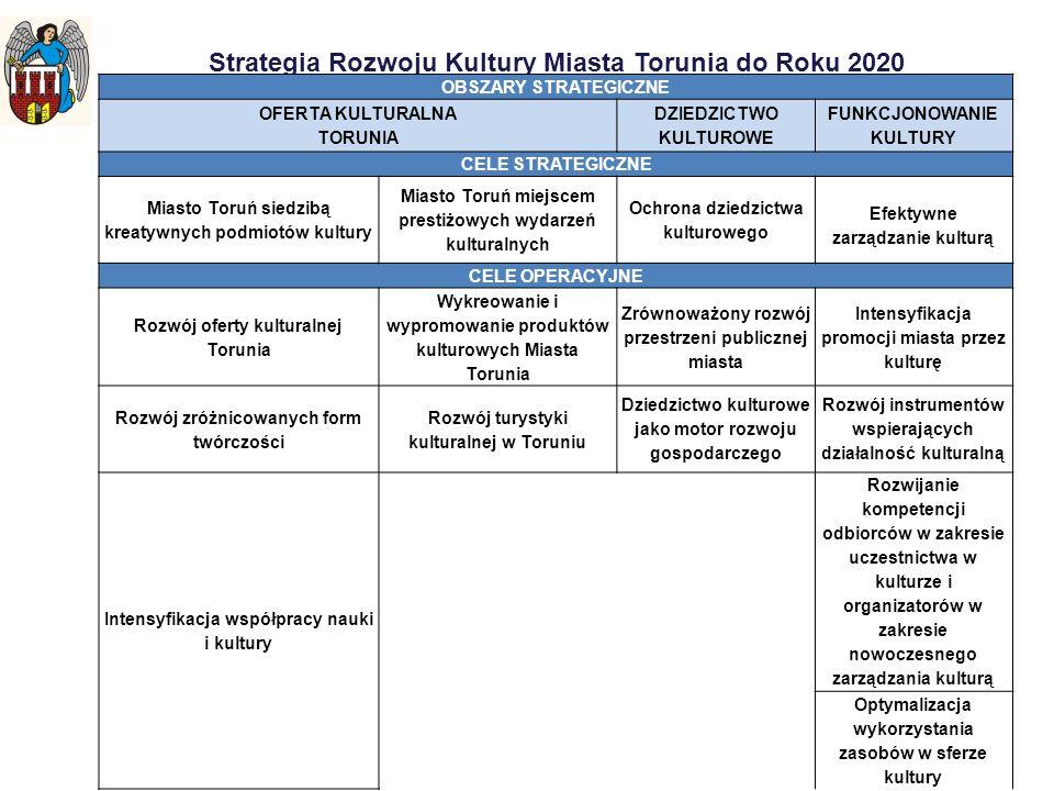 Strategia Rozwoju Kultury Miasta Torunia do Roku 2020 OBSZARY STRATEGICZNE OFERTA KULTURALNA TORUNIA DZIEDZICTWO KULTUROWE FUNKCJONOWANIE KULTURY CELE