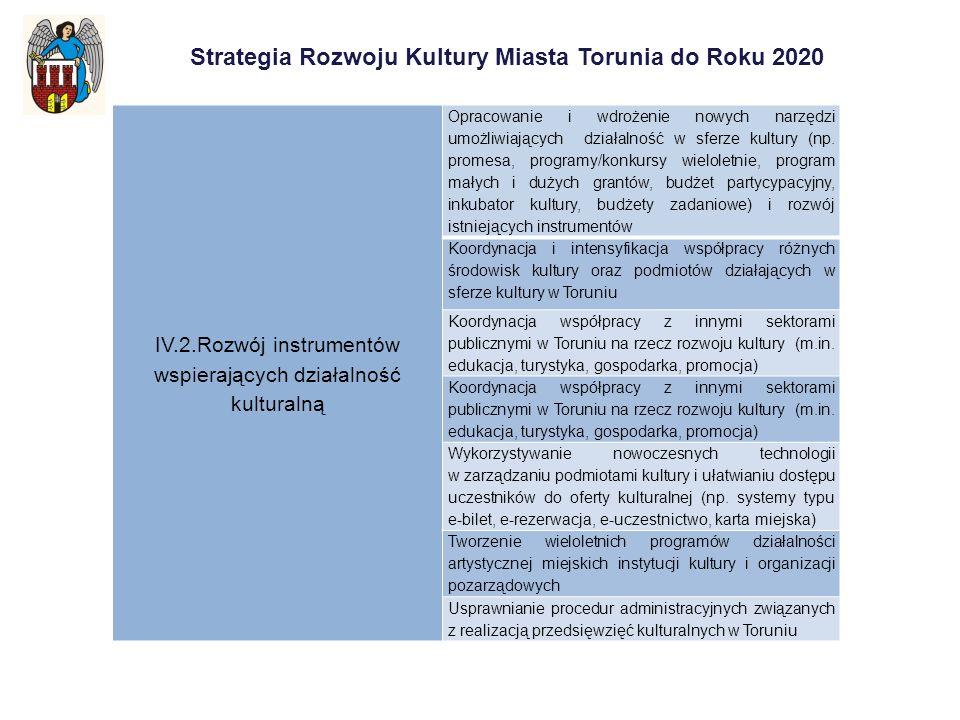 Strategia Rozwoju Kultury Miasta Torunia do Roku 2020 IV.2.Rozwój instrumentów wspierających działalność kulturalną Opracowanie i wdrożenie nowych narzędzi umożliwiających działalność w sferze kultury (np.