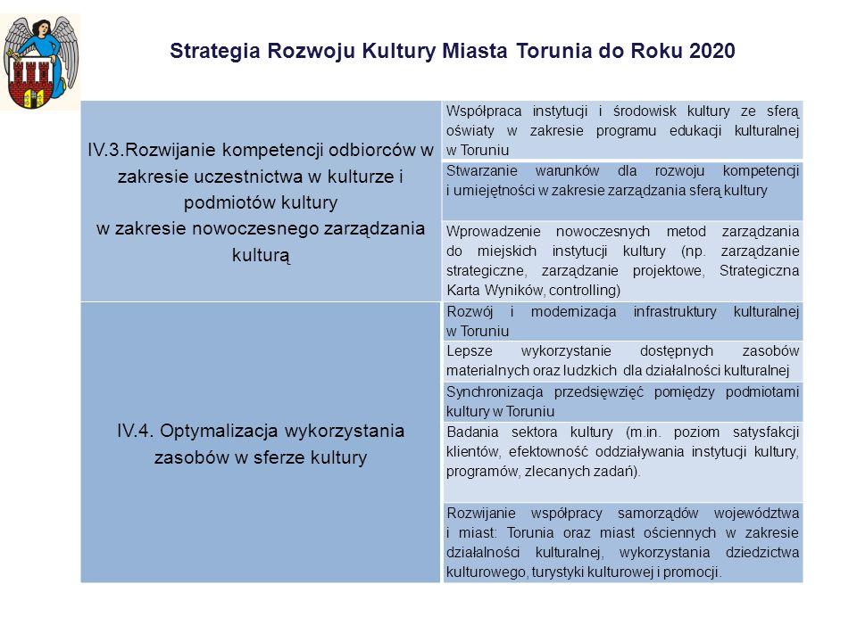 Strategia Rozwoju Kultury Miasta Torunia do Roku 2020 IV.3.Rozwijanie kompetencji odbiorców w zakresie uczestnictwa w kulturze i podmiotów kultury w z