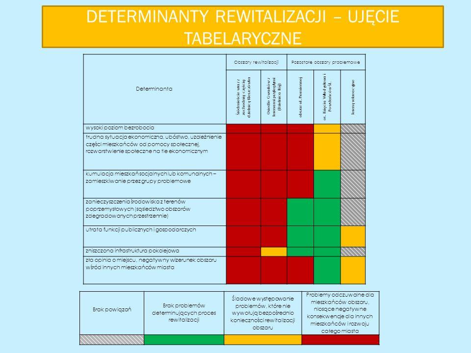 DETERMINANTY REWITALIZACJI – UJĘCIE TABELARYCZNE Brak powiązań Brak problemów determinujących proces rewitalizacji Śladowe występowanie problemów, które nie wywołują bezpośrednio konieczności rewitalizacji obszaru Problemy odczuwalne dla mieszkańców obszaru, niosące negatywne konsekwencje dla innych mieszkańców i rozwoju całego miasta Determinanta Obszary rewitalizacjiPozostałe obszary problemowe Śródmieście wraz z zachodnią częścią dzielnicy Kleszczówka Osiedle Gwarków z terenami przyległymi (Dzielnica Rój) obszar ul.