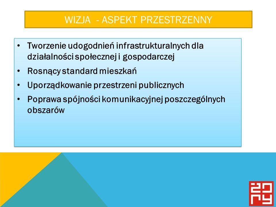 WIZJA - ASPEKT PRZESTRZENNY Tworzenie udogodnień infrastrukturalnych dla działalności społecznej i gospodarczej Rosnący standard mieszkań Uporządkowanie przestrzeni publicznych Poprawa spójności komunikacyjnej poszczególnych obszarów Tworzenie udogodnień infrastrukturalnych dla działalności społecznej i gospodarczej Rosnący standard mieszkań Uporządkowanie przestrzeni publicznych Poprawa spójności komunikacyjnej poszczególnych obszarów